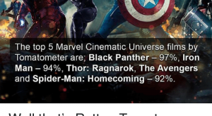 Facts, Iron Man, and Memes: GEEK  FACTS  The top  Marvel Cinematic Universe films by  Tomatometer are: Black Panther-%, Iron  Man-%, Thor: Ragnarok, The Avengers  and Spider-Man: Homecoming-% Well that's Rotten Tomatoes rankings, but what are your top  MCU movies?Comment below.ü –Must Follow ÿ – @MovieFacts  – @GeekFacts  – @GeekQuote