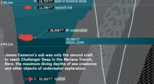 Record-Breaking Mariana Trench Dive – James Cameron's Deep Ocean Dive, Diagrammed – Popular Mechanics